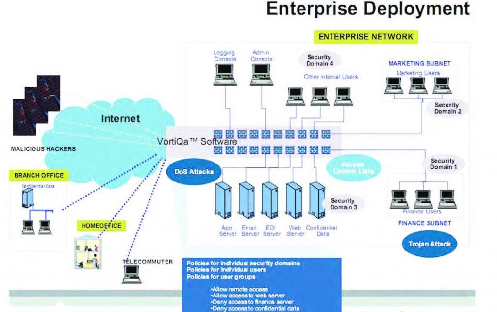 Figura 1: struttura di una implementazione Enterprise di VortiQa