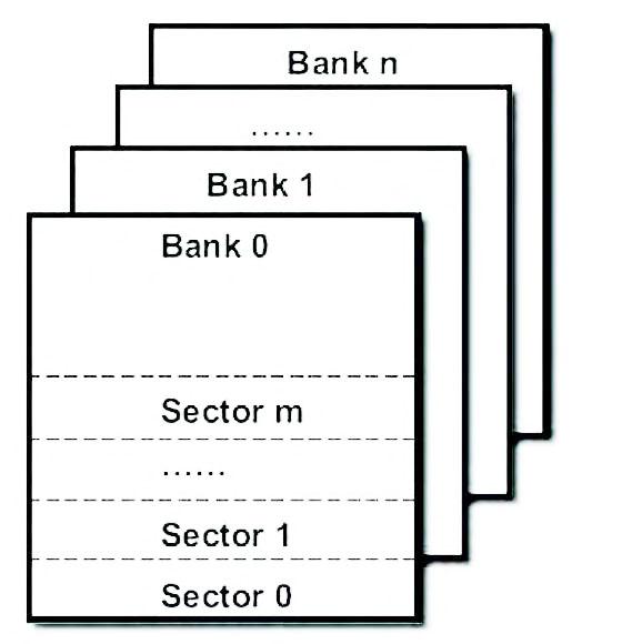Figura 1: suddivisione a banchi della memoria flash.