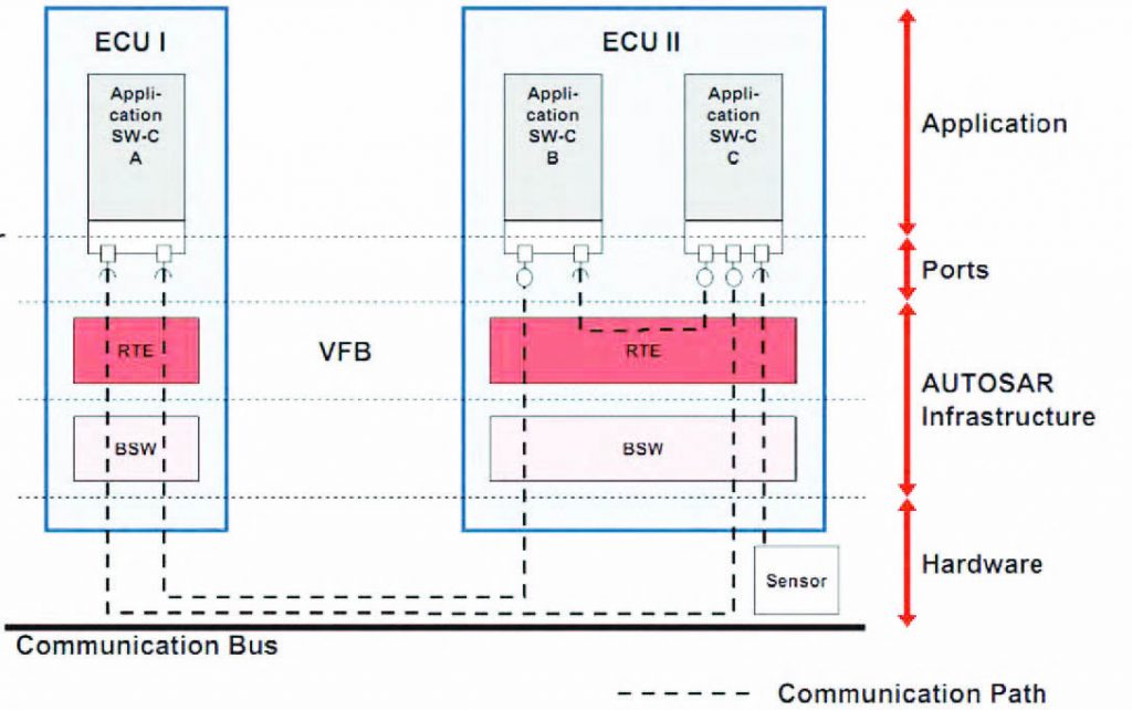 Figura 3: Dettaglio ECU e bus virtuale.