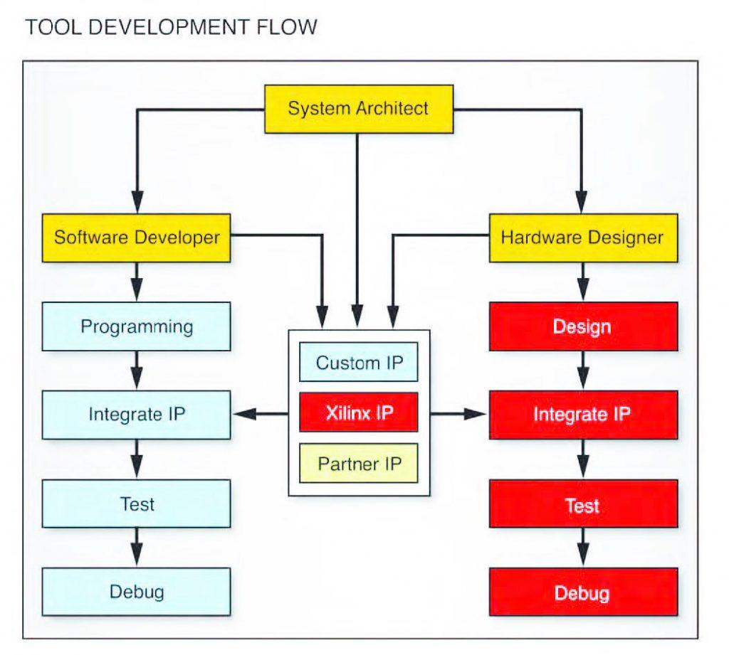 Figura 2: l'EPP Zynq-7000 si basa su una sequenza di tool comuni sia per gli architetti di sistema, sia per gli sviluppatori software, sia per i progettisti hardware.