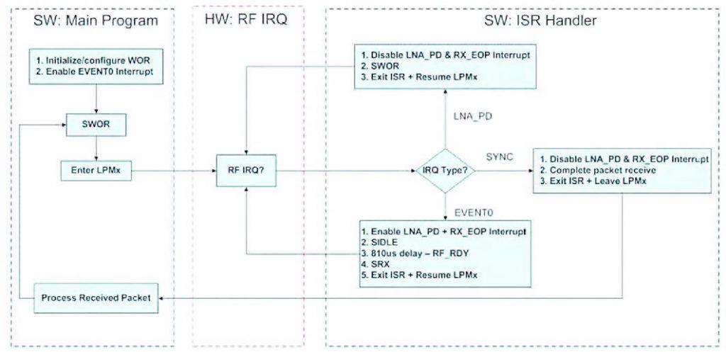 Figura 4: diagramma di flusso per la gestione della modalità Wake On Radio (da [2]).
