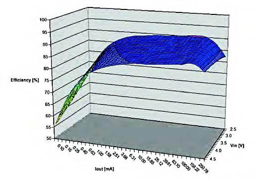 Figura 5: TPS62204 (1.6V), efficienza rispetto alla corrente al carico e alla tensione d'ingresso, con induttore da 4.7 H, Rdc=240mohm, ISAT=700mA.