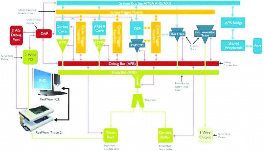 Figura 1: architettura CoreSight.