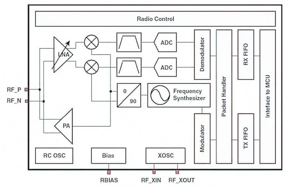 Figura 2: architettura del modulo radio RF1A (da [1])