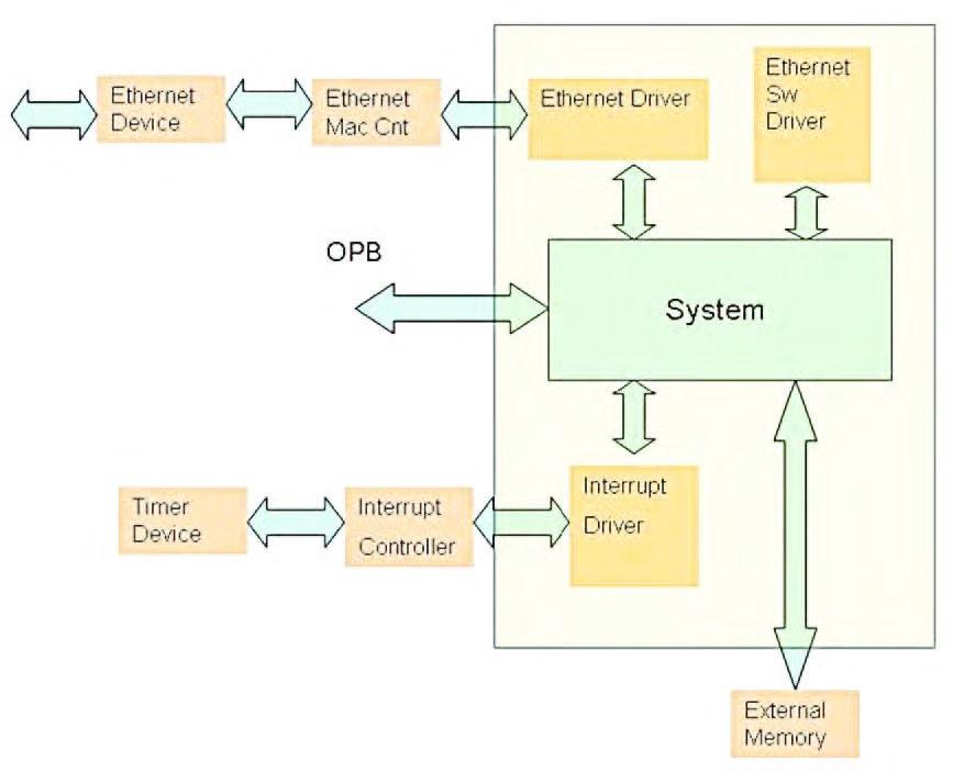 Figura 3: architettura della nostra applicazione.