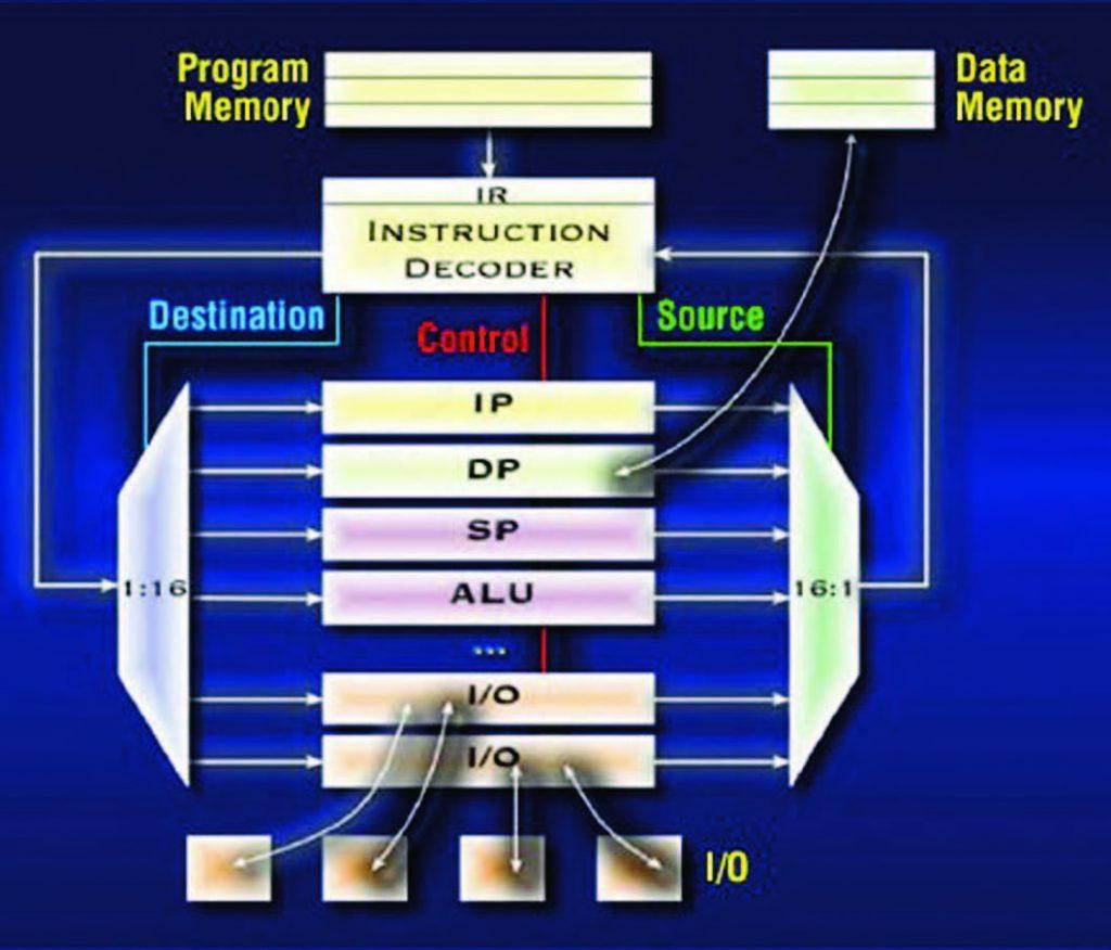 Figura 2: l'architettura dei micro MAXQ.