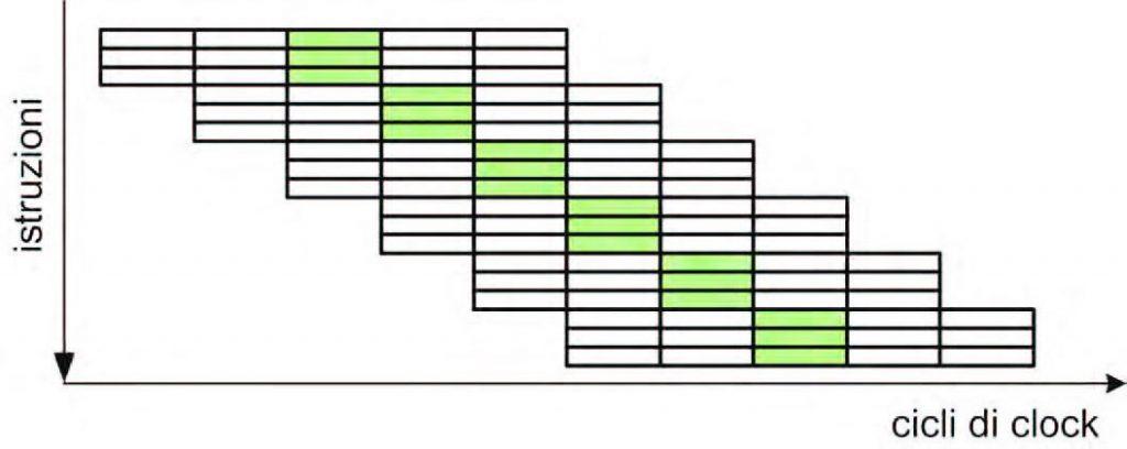 Figura 4: architettura superscalare.