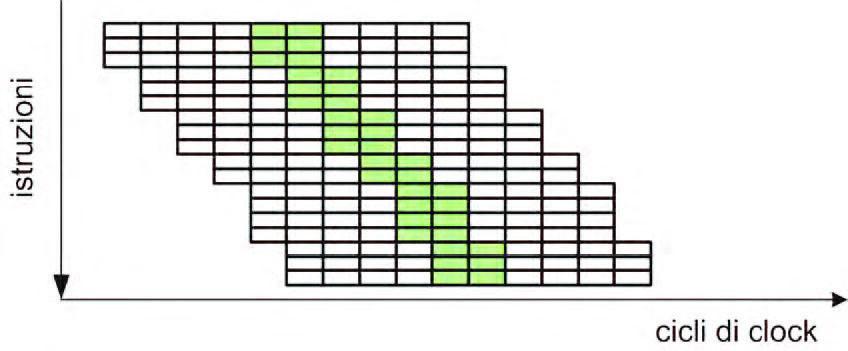 Figura 5: architettura superscalare con superpipeline.