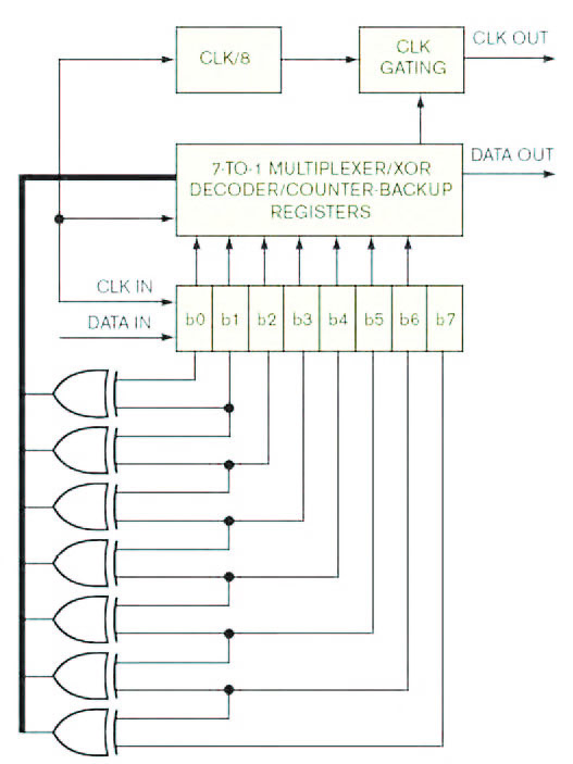 Figura 1: circuito di recupero del clock implementato in FPGA.