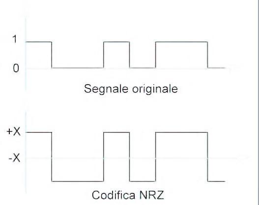 Figura 4: codifica NRZ.