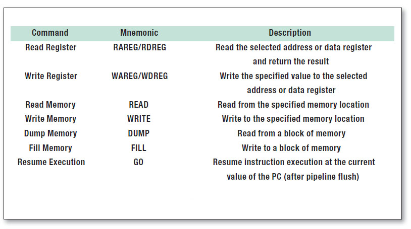 Tabella 1: comandi disponibili per il BDM.