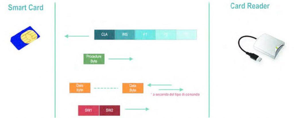 Figura 5: comunicazione tra smart card e host in modalità byte-oriented (T=0).