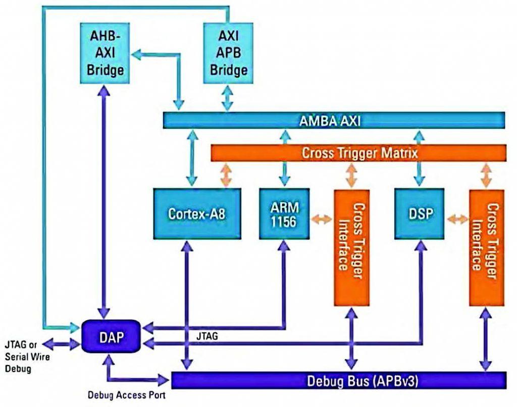 Figura 2: debug su SoC multicore.