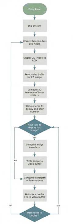 Figura 2: diagramma di flusso del programma di rendering