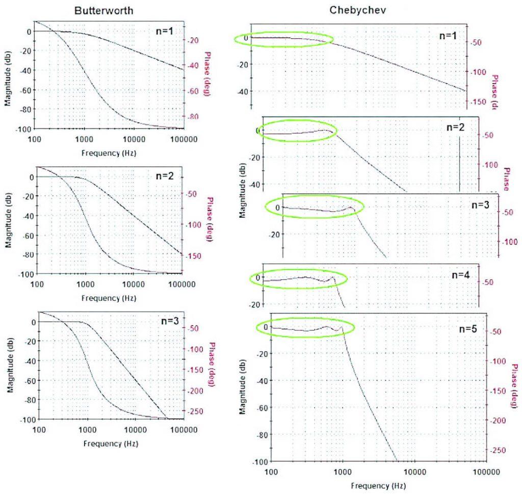 Figura 22: diagrammi in frequenza per un filtro passa-basso per le approssimazione rispettivamente di Butterworth e Chebyshev al variare dell'ordine.