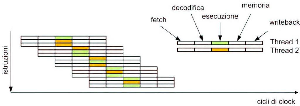 Figura 7: flusso di esecuzione di un processore SMT.