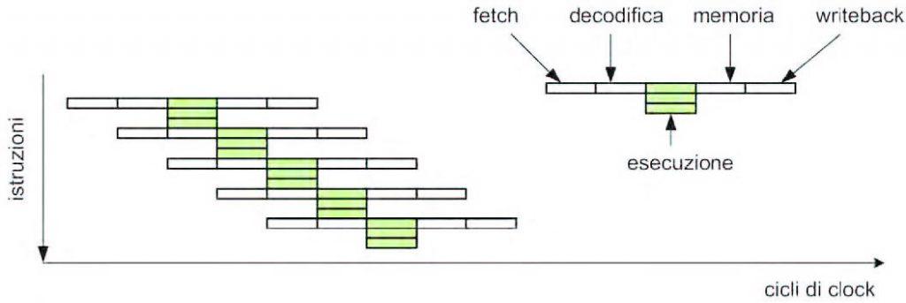 Figura 6: flusso di esecuzione di un processore VLIW.