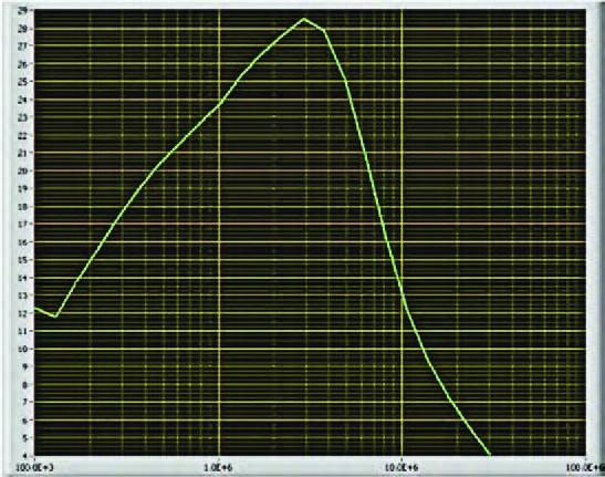 Figura 3: grafico Q rispetto alla frequenza, con L=4.7 H, Rdc=240mohm, ISAT=700mA.