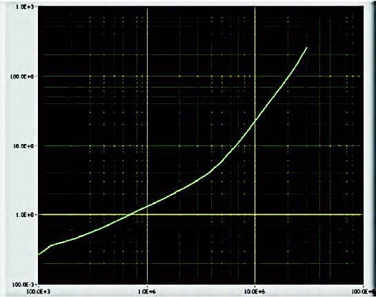 Figura 4: grafico RS(ohm) rispetto alla frequenza, con L=4.7 H, Rdc=240mohm, ISAT=700mA.