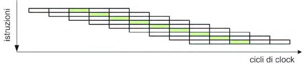 """Figura 2: il flusso di esecuzione in un processore """"pipelined""""."""