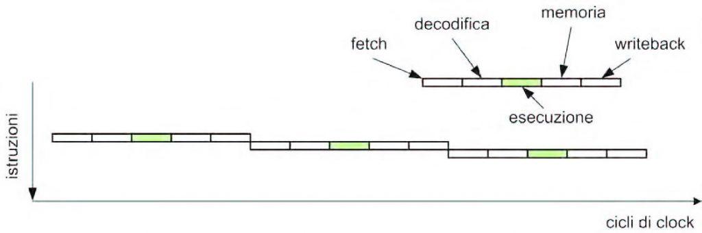 Figura 1: il flusso di esecuzione in un processore sequenziale.