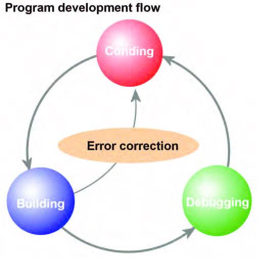 Figura 1: il flusso di sviluppo di un'applicazione software.