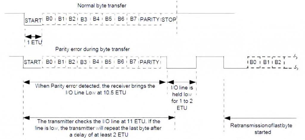 Figura 3: il livello di carattere del protocollo di comunicazione delle smart card.