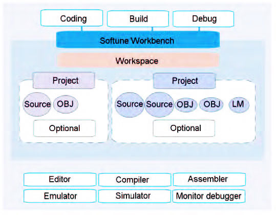 Figura 3: il project manager.