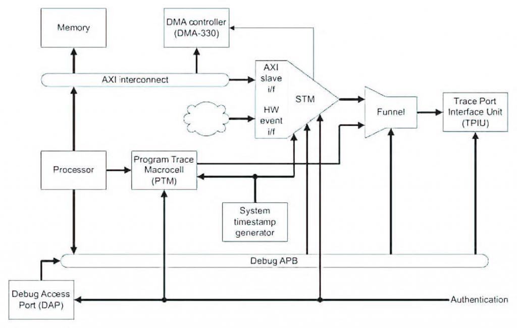 Figura 4: il sistema STM integrato