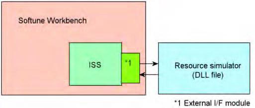 Figura 7: interfaccia per simulatori esterni.