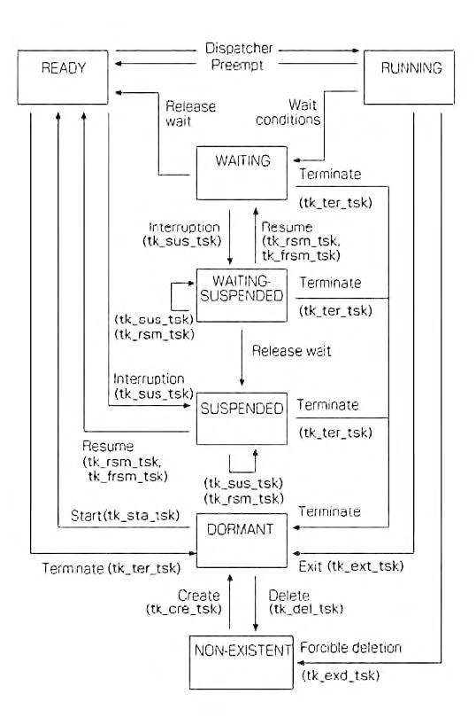 Figura 1: l'ambiente T-Kernel offre anche funzioni per la sincronizzazione e la comunicazione tra processi, o la possibilità di intervenire sullo stato di un task da Run a Wait o da Wait a Ready.