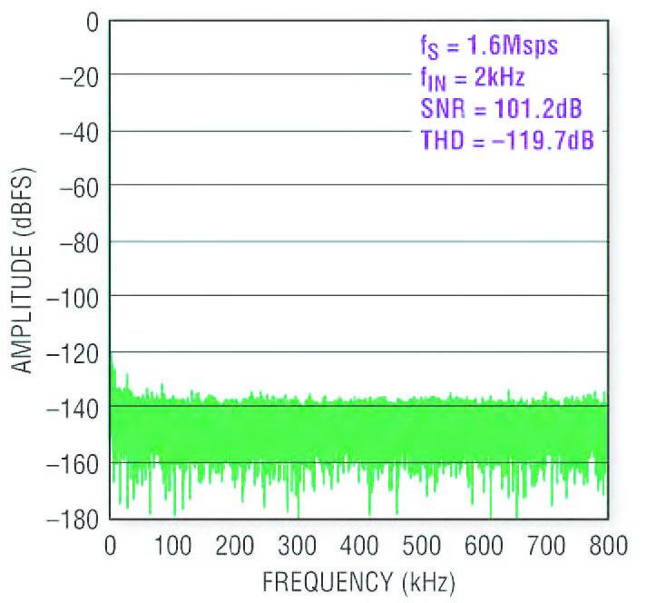 Figura 1: la FFT a 32k mostra una bassa distorsione ed un basso rumore dell'LTC2379-18.