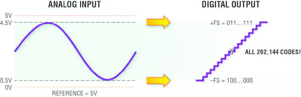 Figura 3: la compressione digitale del guadagno dell'LTC2379-18 riduce il range di ingresso analogico, ma mantiene il range di uscita digitale, consentendo un funzionamento ad alimentazione singola.