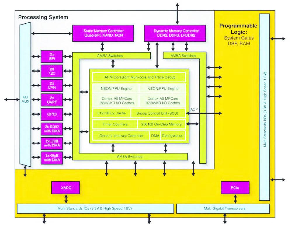 Figura 1: la famiglia di EPP Zynq-7000 lascia condurre la scena al processore ARM, piuttosto che alla logica programmabile.