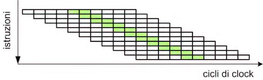 Figura 3: la superpipeline