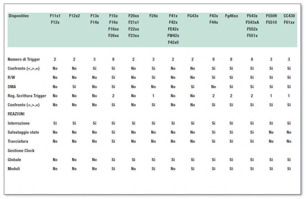 Tabella 1: la tabella prende in esame tutte le caratteristiche per il debug descritte nell'articolo, specificando le compatibilità con i vari