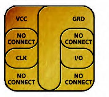 Figura 2: layout dei contatti elettrici di una smart card.