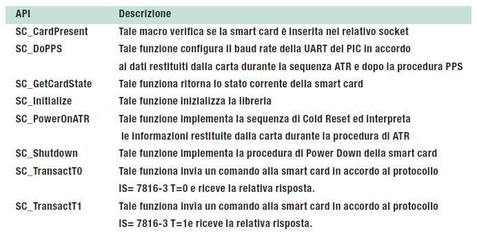 Tabella 1: le API per la gestione di smart card.