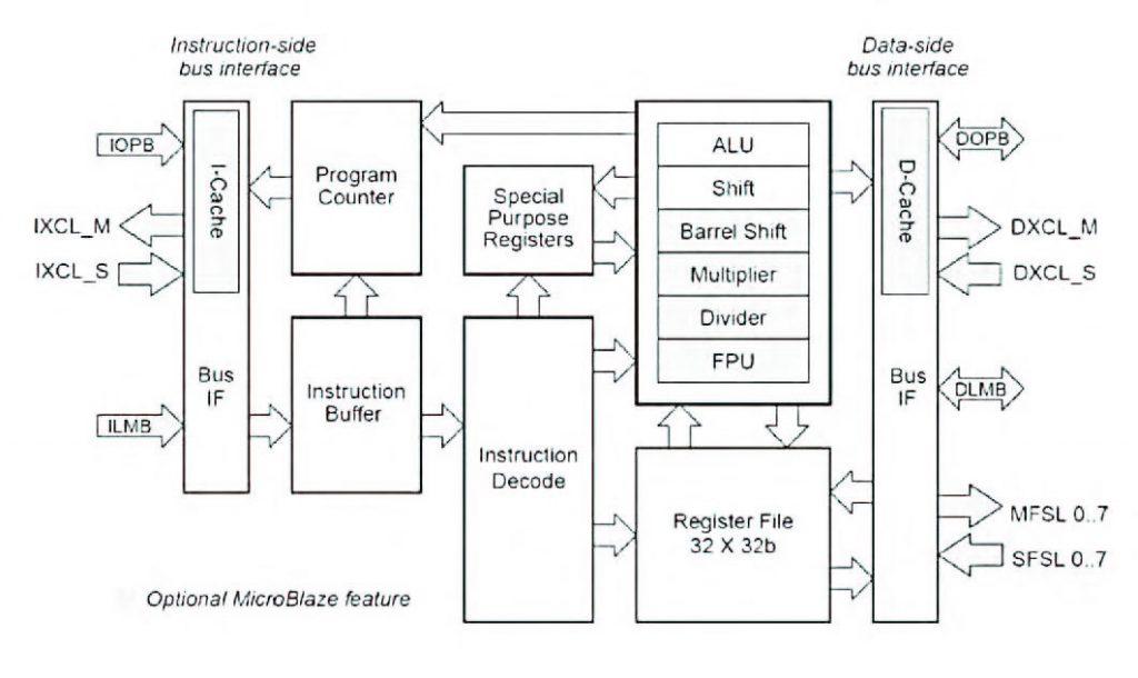Figura 1: microblaze, interfaccia esterna.