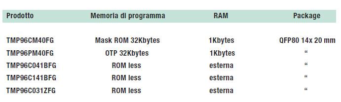 Tabella 2: microprocessori appartenenti alla serie TLCS-900.