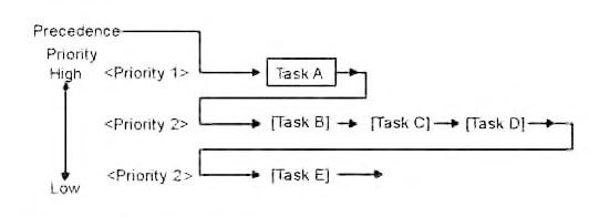 Figura 2: ordine di esecuzione dove i task B, C e D hanno la stessa priorità: il task A, con priorità maggiore, sarà messo in esecuzione e, alla sua timeline, saranno posti in esecuzione, con una certa gradualità, gli altri task.