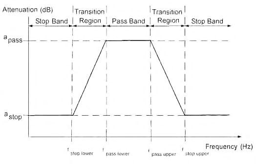 Figura 5: parametri che definiscono la selettività di un filtro passa-banda.