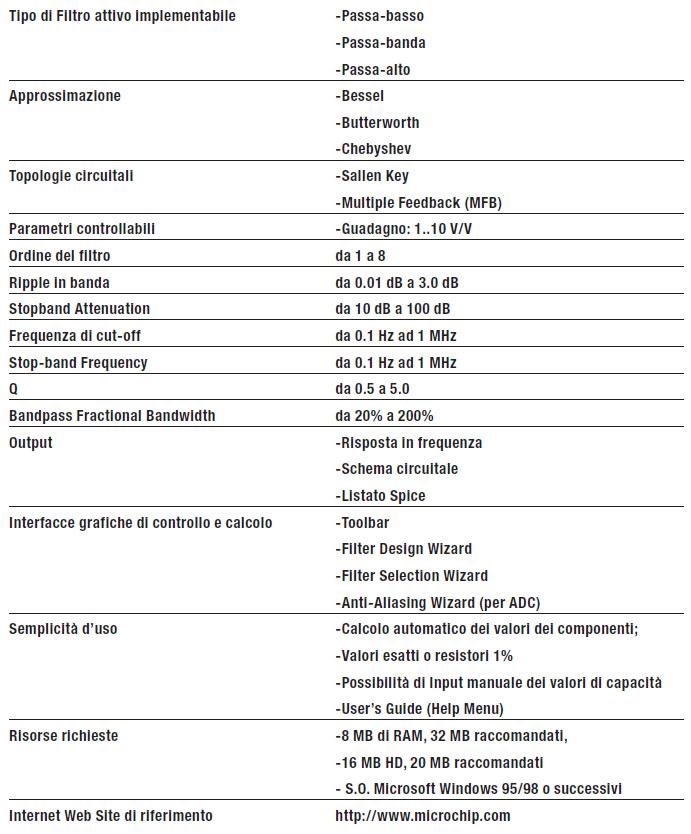 Tabella 1: principali caratteristiche del CAD FilterLab di Microchip.