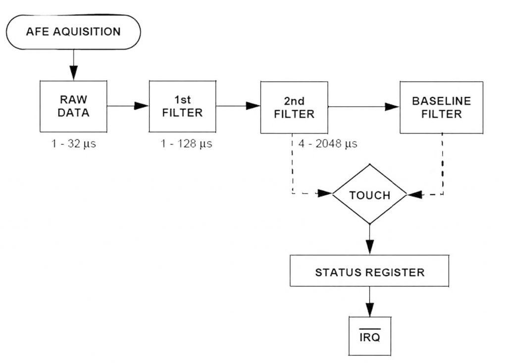 Figura 1: principio di funzionamento dell'MPR121.