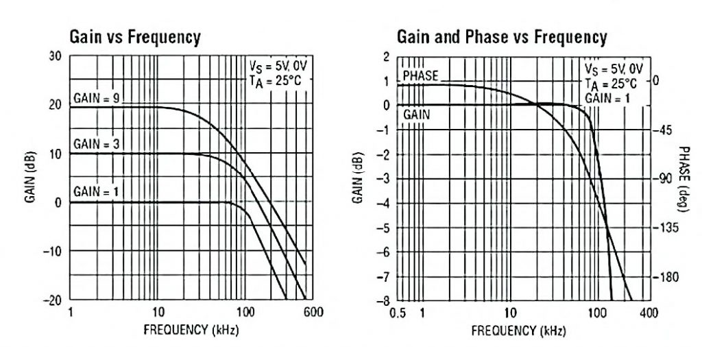 Figura 5: risposta in frequenza, al variare del guadagno, di un amplificatore in configurazione differenziale ottenuto con il chip LT1991.