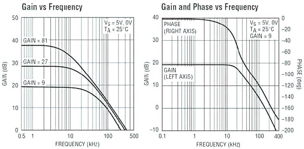 Figura 10: risposta in frequenza dell'amplificatore LT1996 (configurazione differenziale) al variare del guadagno configurato.