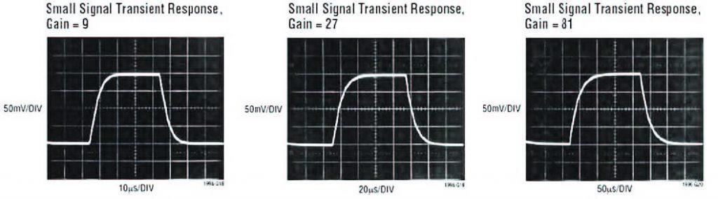 Figura 11: risposta nel dominio del tempo dell'amplificatore LT1996 in configurazione differenziale al variare del guadagno.