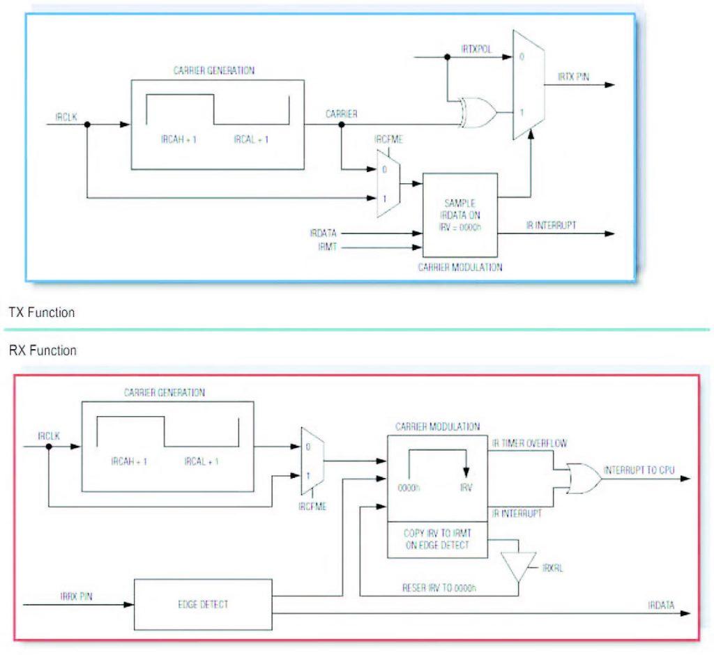 Figura 4: schema di principio delle funzioni IR dei micro MAXQ.