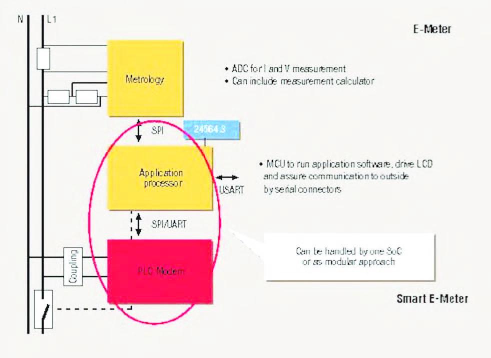 Figura 3: Smart E-Meter.