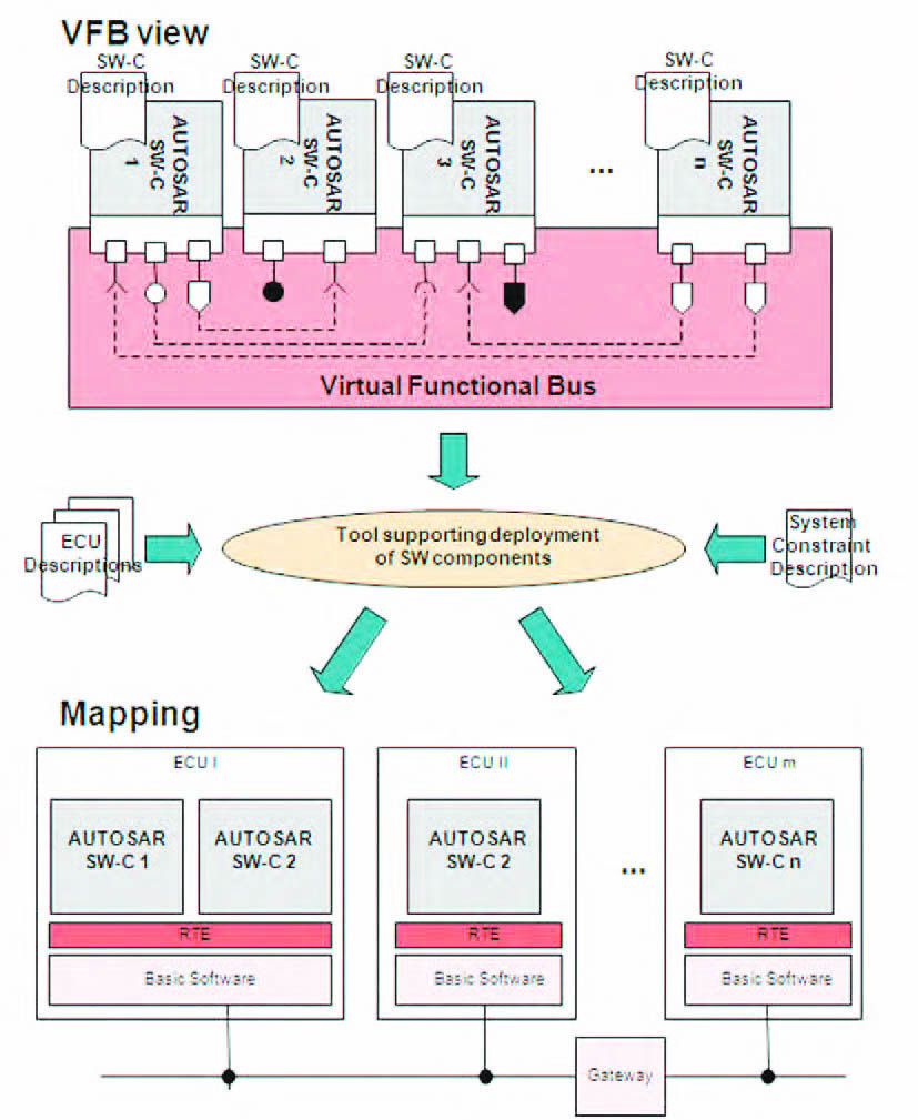 Figura 1: struttura base.